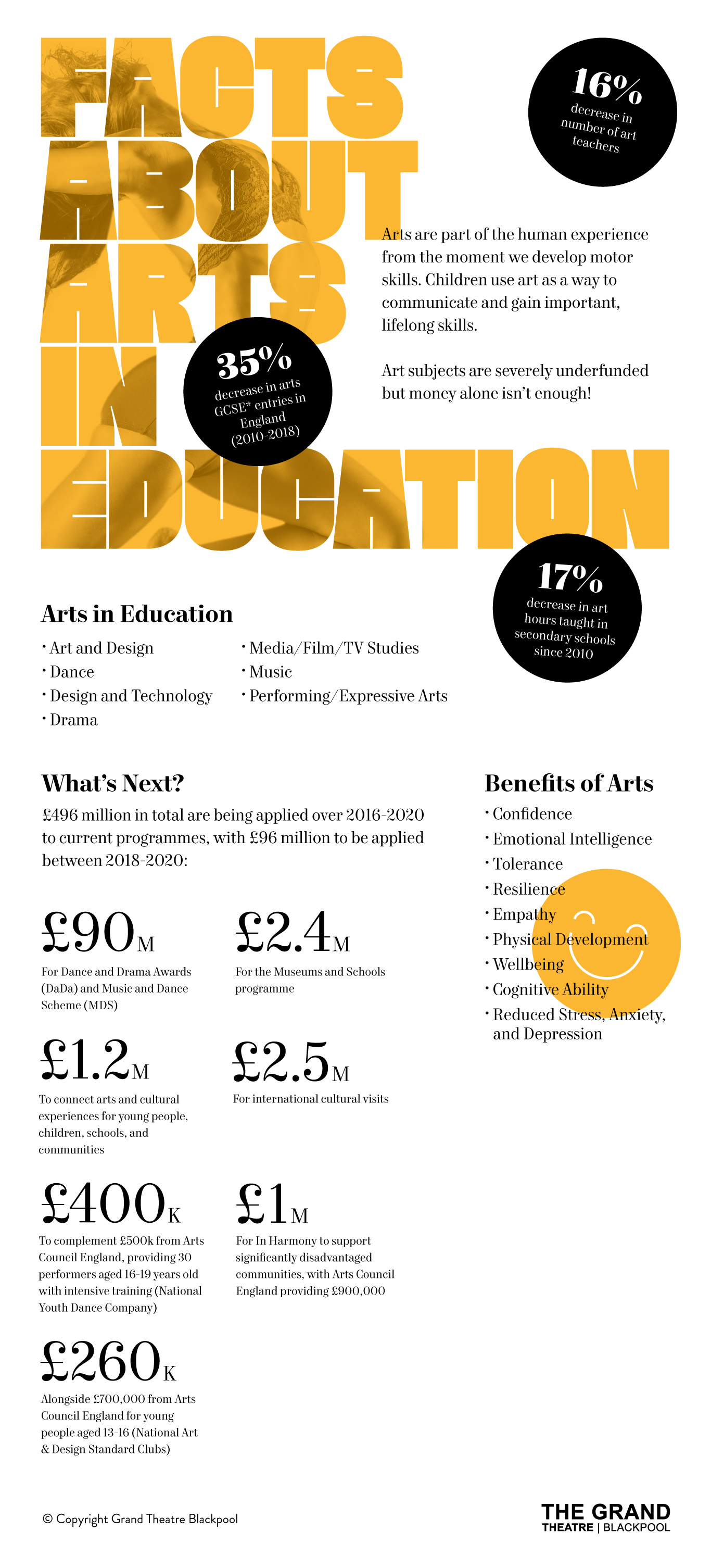 Arts In Education | Blackpool Grand